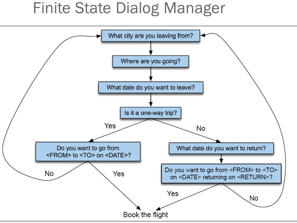 Finite State Dialog Manager