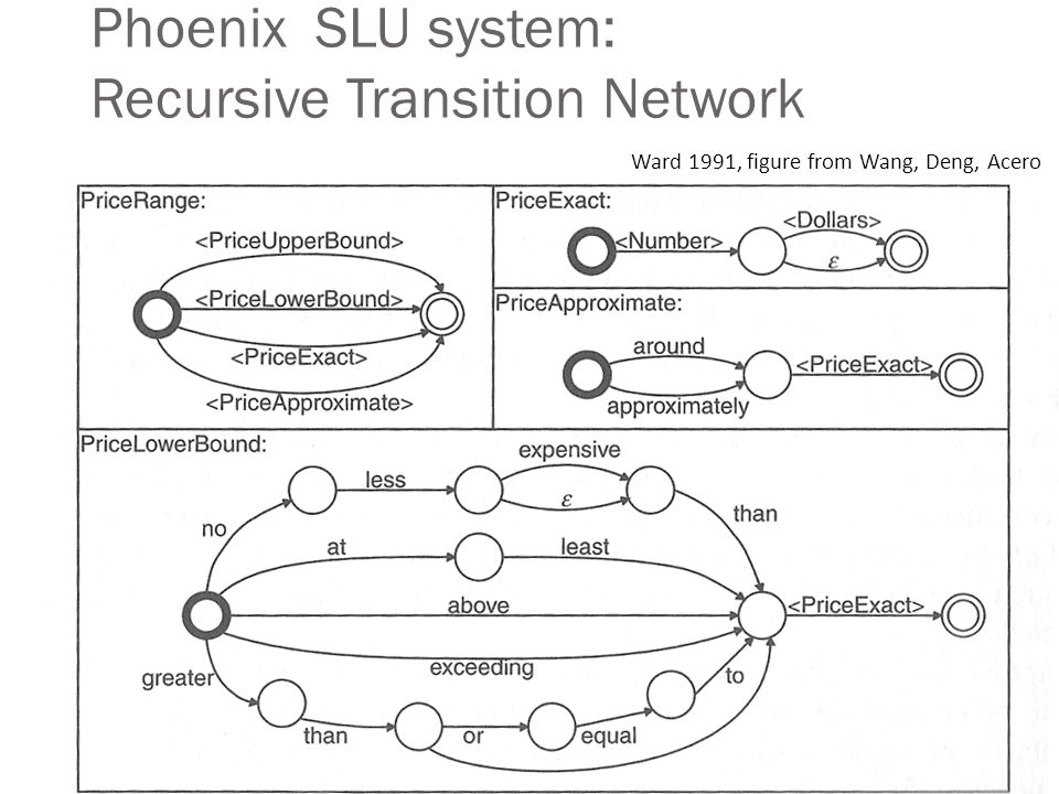 Phoenix SLU system: Recursive Transition Network Ward 1991, figure from Wang, Deng, Acero