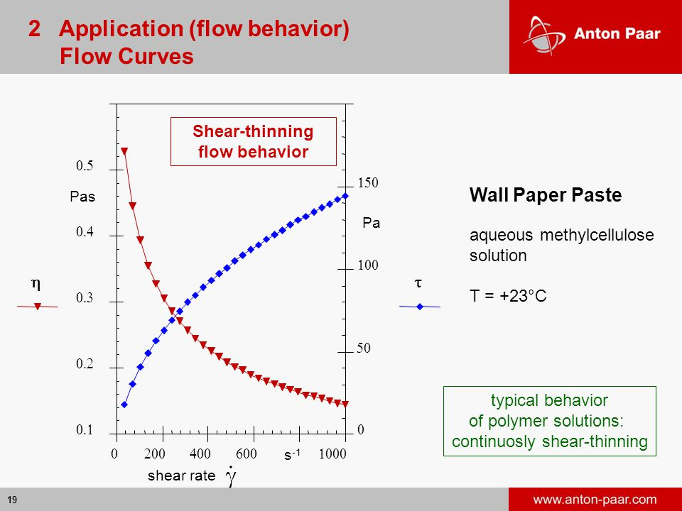 19      Pas      Pa   s -1 Wall Paper Paste aqueous methylcellulose solution T = +23°C shear rate   typical behavior of polymer solutions: continuosly shear-thinning 2 Application (flow behavior) Flow Curves Shear-thinning flow behavior