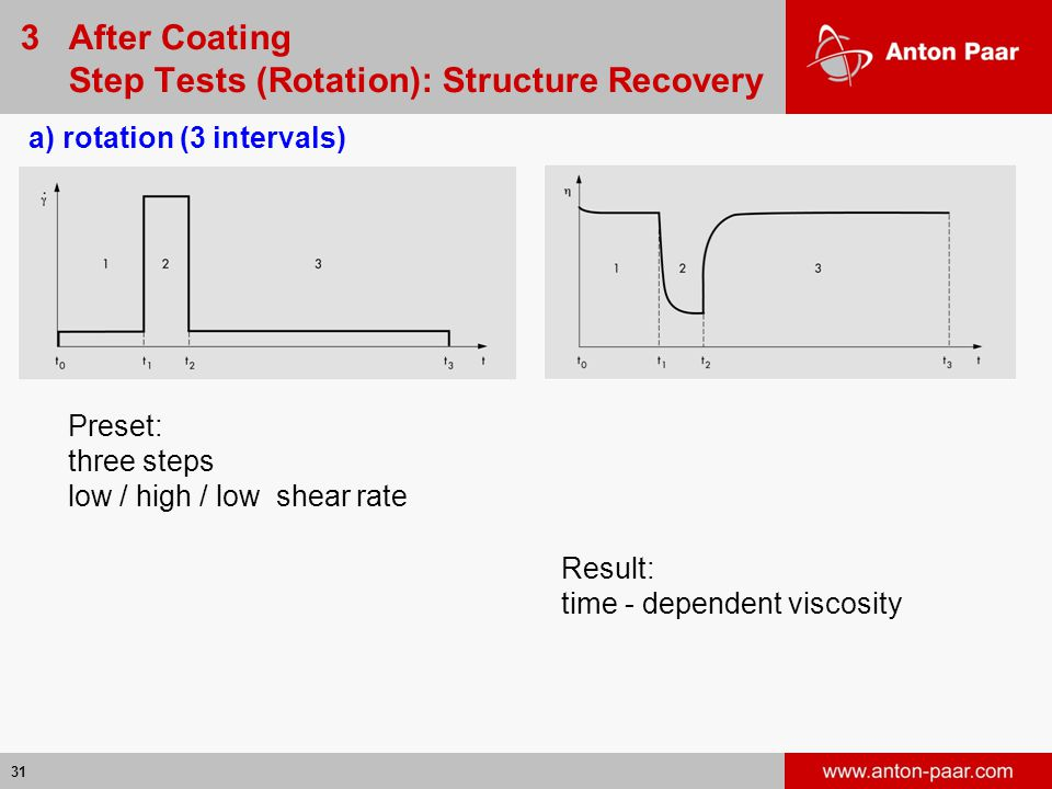 31 a) rotation (3 intervals) Result: time - dependent viscosity Preset: three steps low / high / low shear rate 3 After Coating Step Tests (Rotation): Structure Recovery