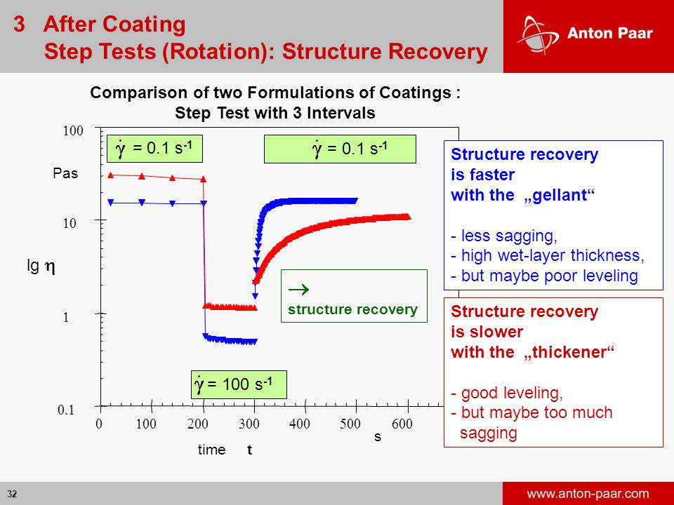 """32      Pas  s time t   structure recovery Comparison of two Formulations of Coatings : Step Test with 3 Intervals = 0.1 s -1 = 100 s -1 Structure recovery is faster with the """"gellant - less sagging, - high wet-layer thickness, - but maybe poor leveling Structure recovery is slower with the """"thickener - good leveling, - but maybe too much sagging lg  3 After Coating Step Tests (Rotation): Structure Recovery"""