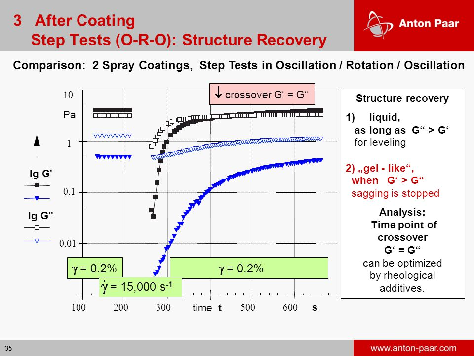 """35             Comparison: 2 Spray Coatings, Step Tests in Oscillation / Rotation / Oscillation Structure recovery 1)liquid, as long as G'' > G' for leveling 2) """"gel - like , when G' > G'' sagging is stopped Analysis: Time point of crossover G' = G'' can be optimized by rheological additives."""