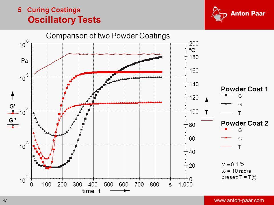 47    0.1 % ω = 10 rad/s preset: T = T(t) Comparison of two Powder Coatings 5 Curing Coatings Oscillatory Tests