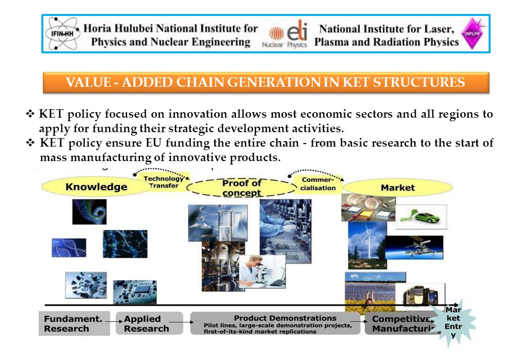VALUE - ADDED CHAIN GENERATION IN KET STRUCTURES  KET policy focused on innovation allows most economic sectors and all regions to apply for funding