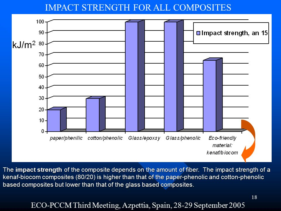 17 FLEXURAL AND COMPRESSION STRENGTH FOR ALL COMPOSITES ECO-PCCM Third Meeting, Azpettia, Spain, 28-29 September 2005 The figure sown a flexural and compression strength of the structural composites and kenaf fibers based composites.