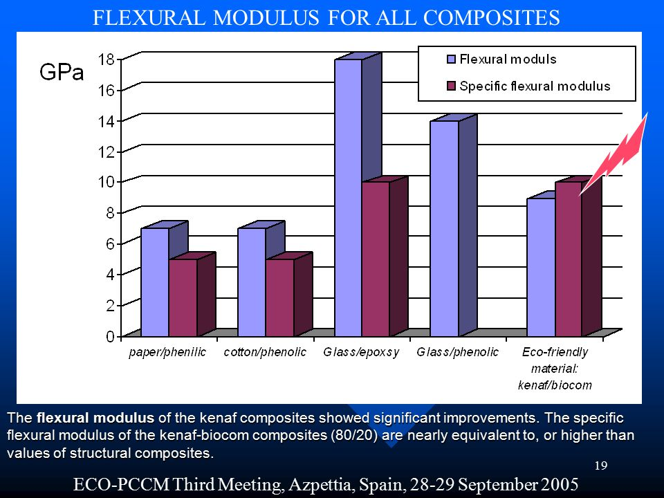 18 ECO-PCCM Third Meeting, Azpettia, Spain, 28-29 September 2005 IMPACT STRENGTH FOR ALL COMPOSITES kJ/m 2 The impact strength of the composite depends on the amount of fiber.