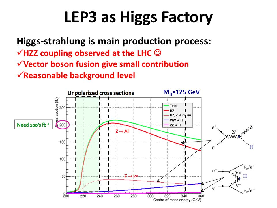 LEP3 as Higgs Factory Higgs-strahlung is main production process: HZZ coupling observed at the LHC Vector boson fusion give small contribution Reasona