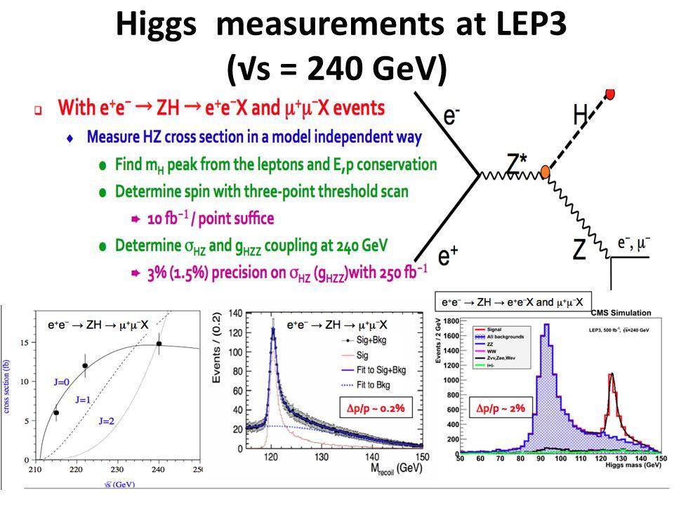 Higgs measurements at LEP3 (√s = 240 GeV)