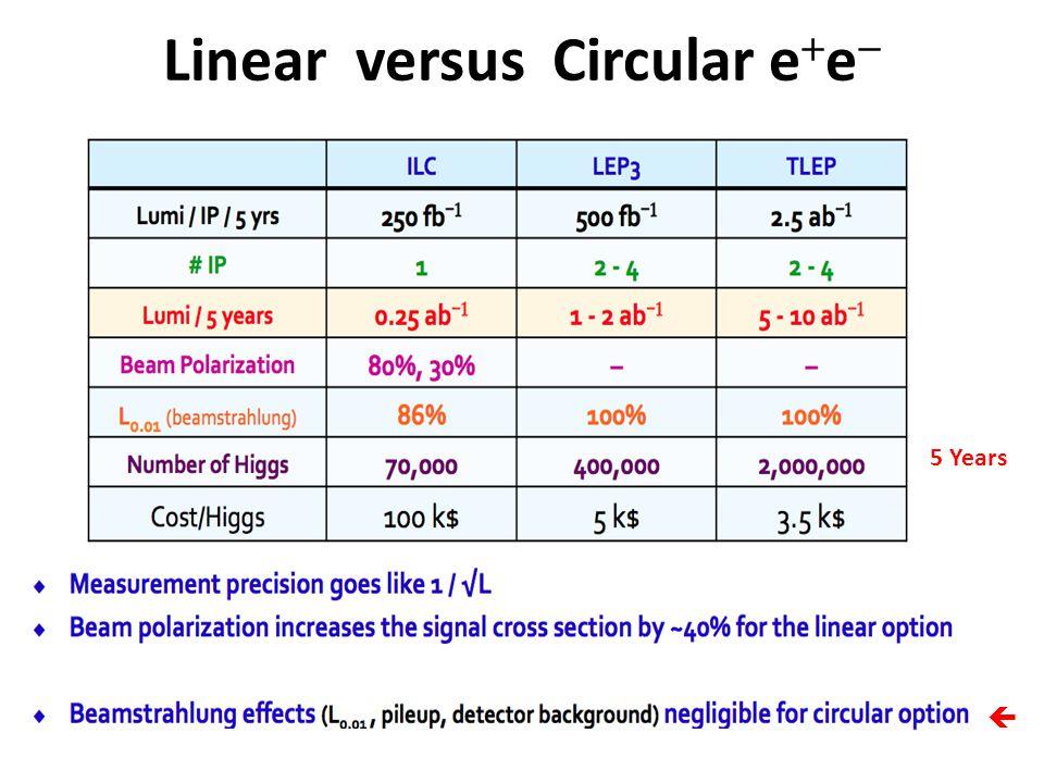 Linear versus Circular e  e   5 Years