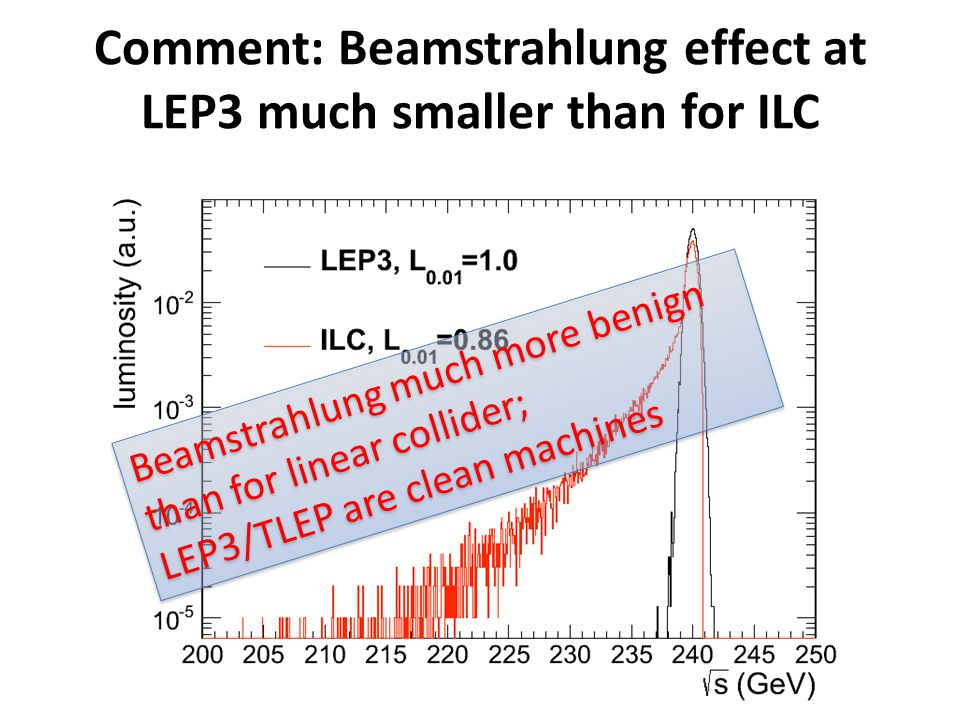 Beamstrahlung much more benign than for linear collider; LEP3/TLEP are clean machines Beamstrahlung much more benign than for linear collider; LEP3/TLEP are clean machines Comment: Beamstrahlung effect at LEP3 much smaller than for ILC