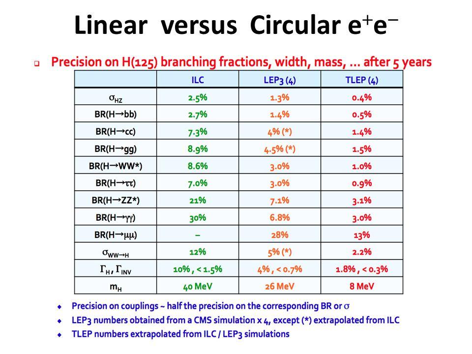 Linear versus Circular e  e 