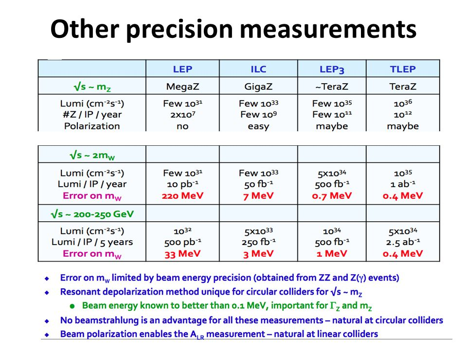 Other precision measurements