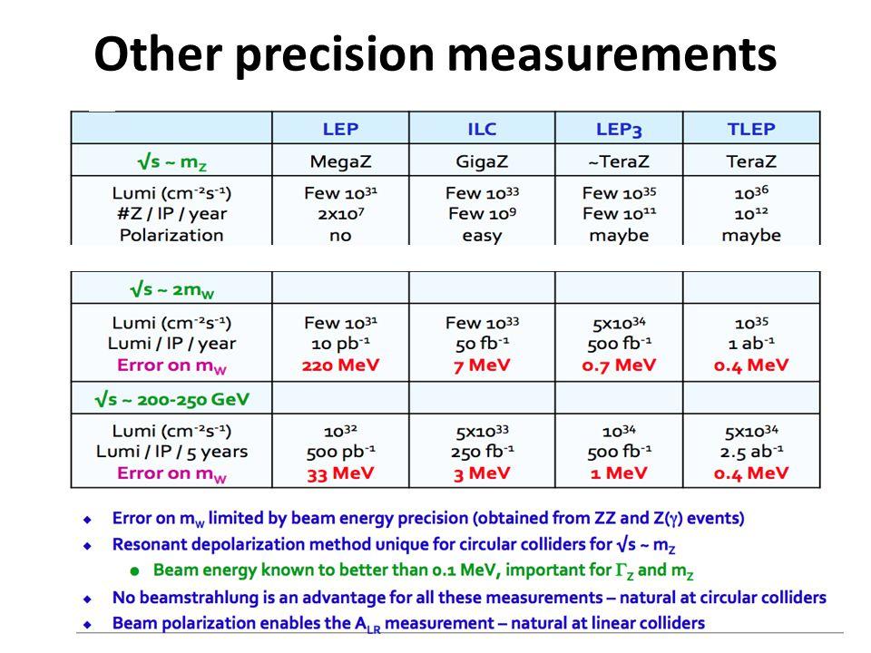 Other precision measurements