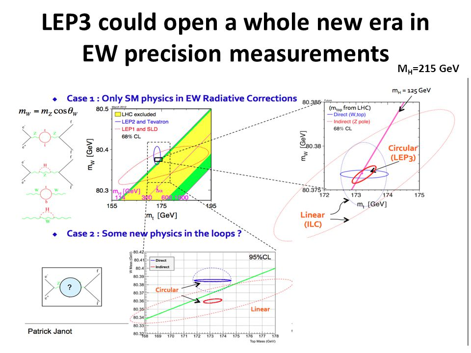LEP3 could open a whole new era in EW precision measurements M H =215 GeV