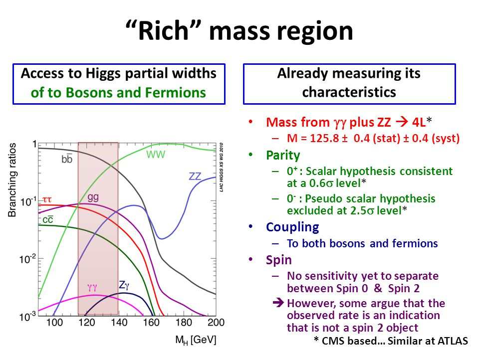 Rich mass region Already measuring its characteristics Mass from  plus ZZ  4L* – M = 125.8 ± 0.4 (stat) ± 0.4 (syst) Parity – 0 + : Scalar hypothesis consistent at a 0.6  level* – 0 - : Pseudo scalar hypothesis excluded at 2.5  level* Coupling – To both bosons and fermions Spin – No sensitivity yet to separate between Spin 0 & Spin 2  However, some argue that the observed rate is an indication that is not a spin 2 object Access to Higgs partial widths of to Bosons and Fermions * CMS based… Similar at ATLAS