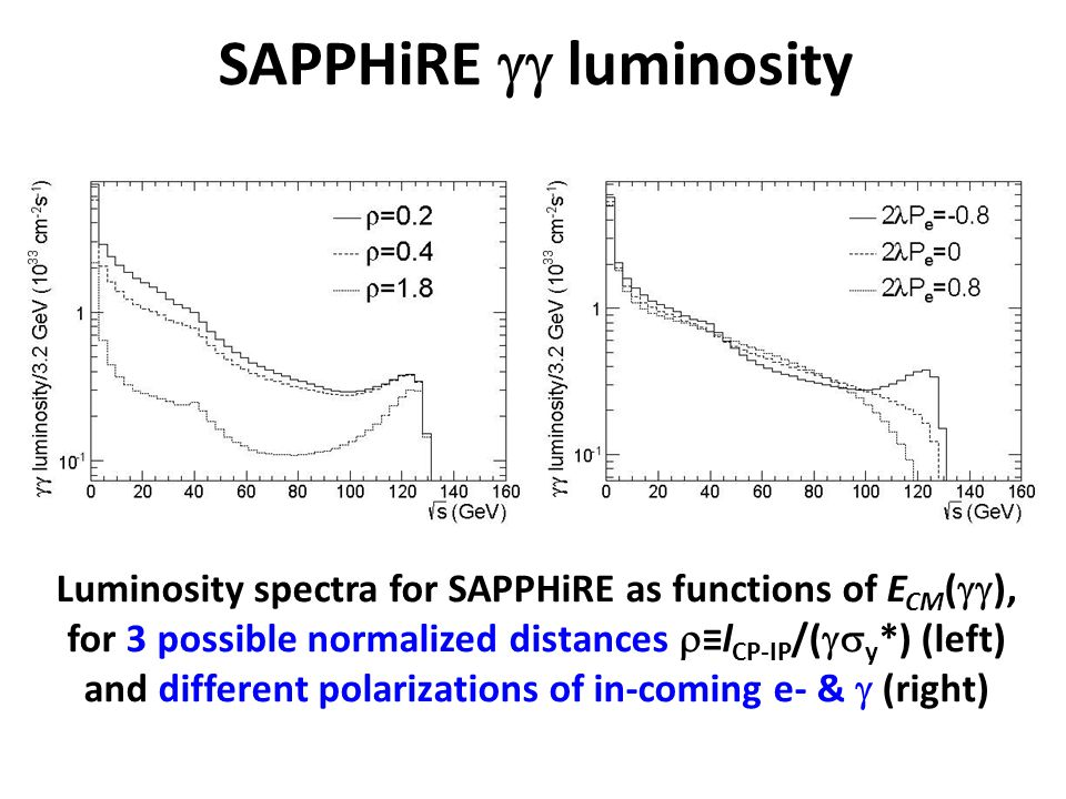 Luminosity spectra for SAPPHiRE as functions of E CM (  ), for 3 possible normalized distances  ≡l CP-IP /(  y *) (left) and different polarizat