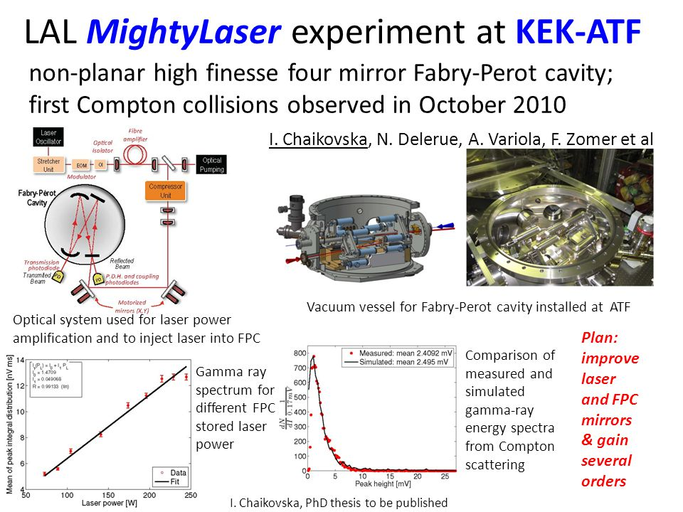 LAL MightyLaser experiment at KEK-ATF non-planar high finesse four mirror Fabry-Perot cavity; first Compton collisions observed in October 2010 I.