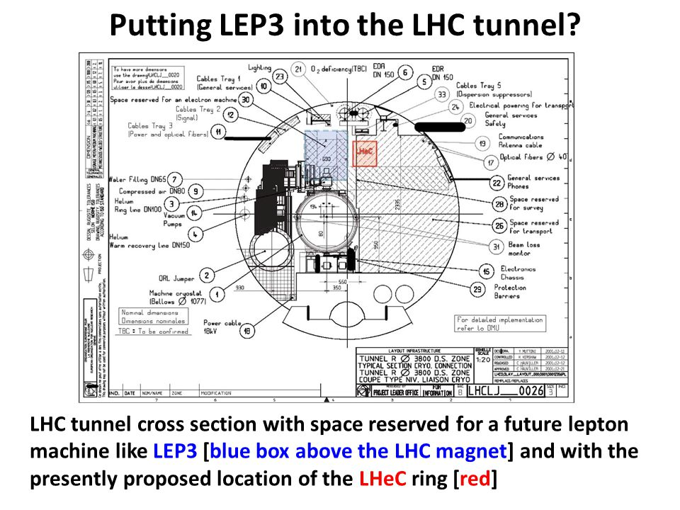 LHC tunnel cross section with space reserved for a future lepton machine like LEP3 [blue box above the LHC magnet] and with the presently proposed loc