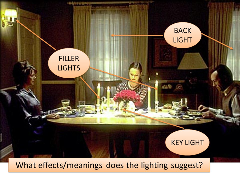 KEY LIGHT FILLER LIGHTS BACK LIGHT BACK LIGHT What effects/meanings does the lighting suggest