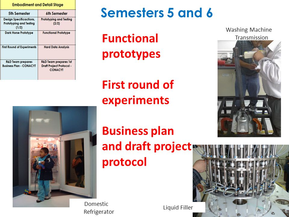 Semesters 5 and 6 Washing Machine Transmission Domestic Refrigerator Liquid Filler Functional prototypes First round of experiments Business plan and