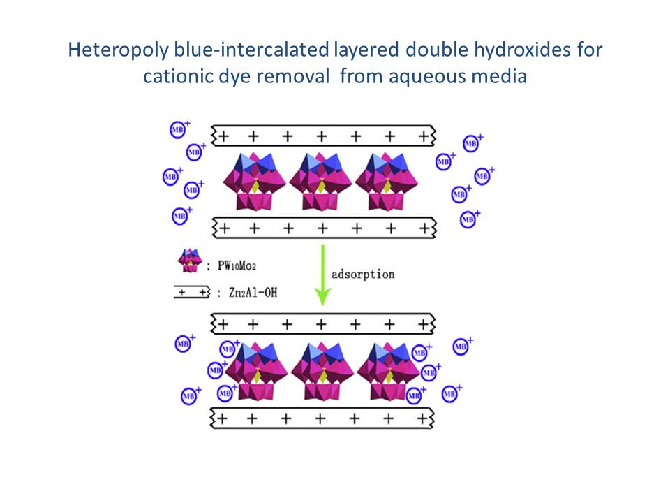 Heteropoly blue-intercalated layered double hydroxides for cationic dye removal from aqueous media