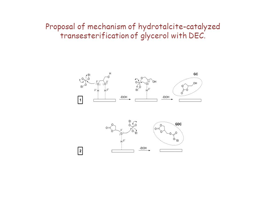 Proposal of mechanism of hydrotalcite-catalyzed transesterification of glycerol with DEC.