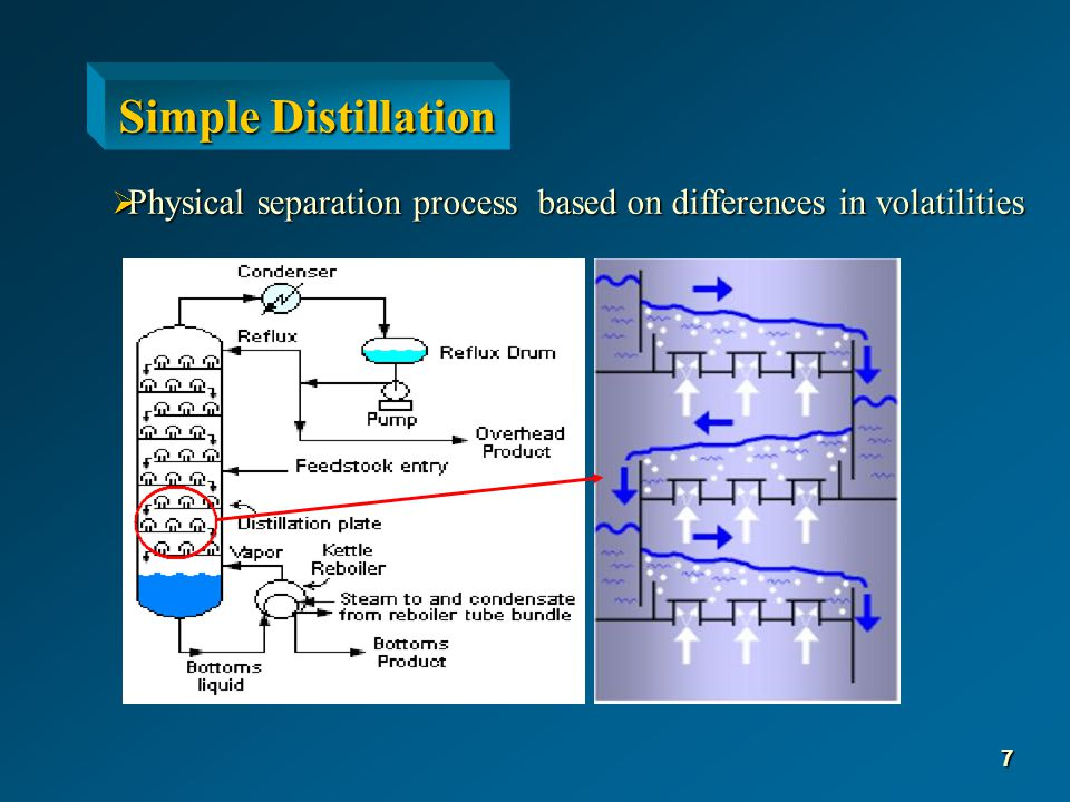 α = V H2O / V HAC Fenske Equation: (y H2O )/(1- y H2O ) = α n+1 (x H2O )/(1- x H2O )