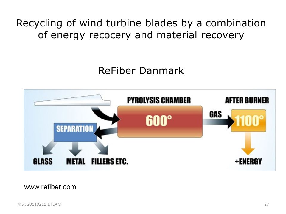 27 Recycling of wind turbine blades by a combination of energy recocery and material recovery ReFiber Danmark www.refiber.com MSK 20110211 ETEAM