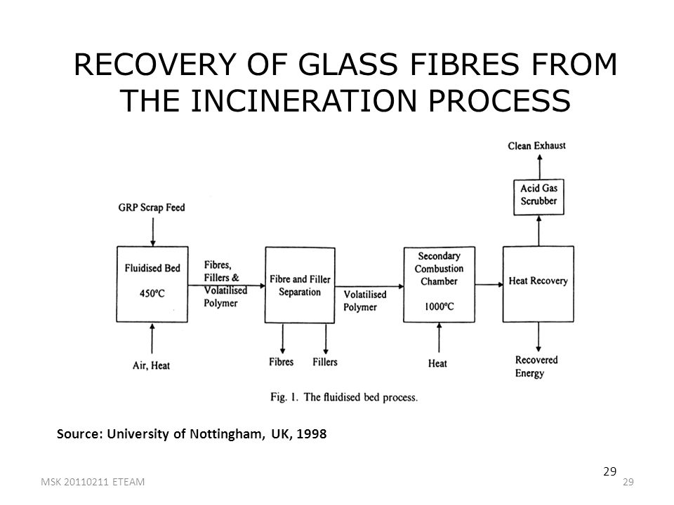 29 RECOVERY OF GLASS FIBRES FROM THE INCINERATION PROCESS Source: University of Nottingham, UK, 1998 MSK 20110211 ETEAM