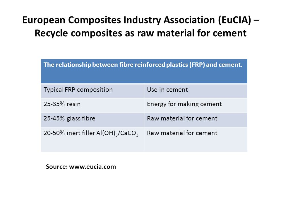 The relationship between fibre reinforced plastics (FRP) and cement. Typical FRP compositionUse in cement 25-35% resinEnergy for making cement 25-45%