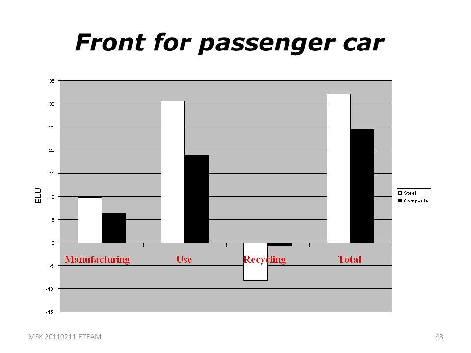 48 Front for passenger car MSK 20110211 ETEAM