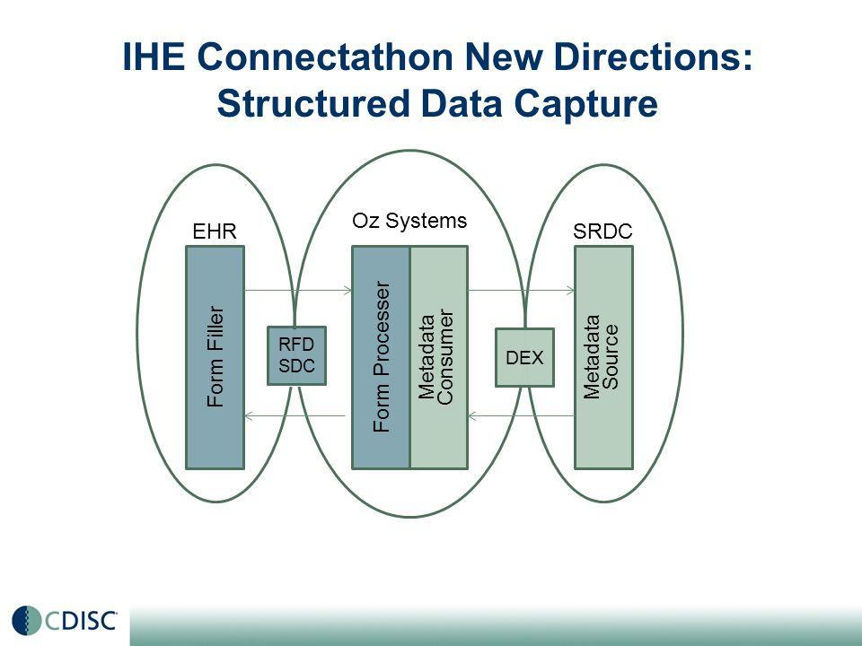 Metadata Source Metadata Consumer Form Processer Form Filler EHR Oz Systems SRDC DEX RFD SDC IHE Connectathon New Directions: Structured Data Capture