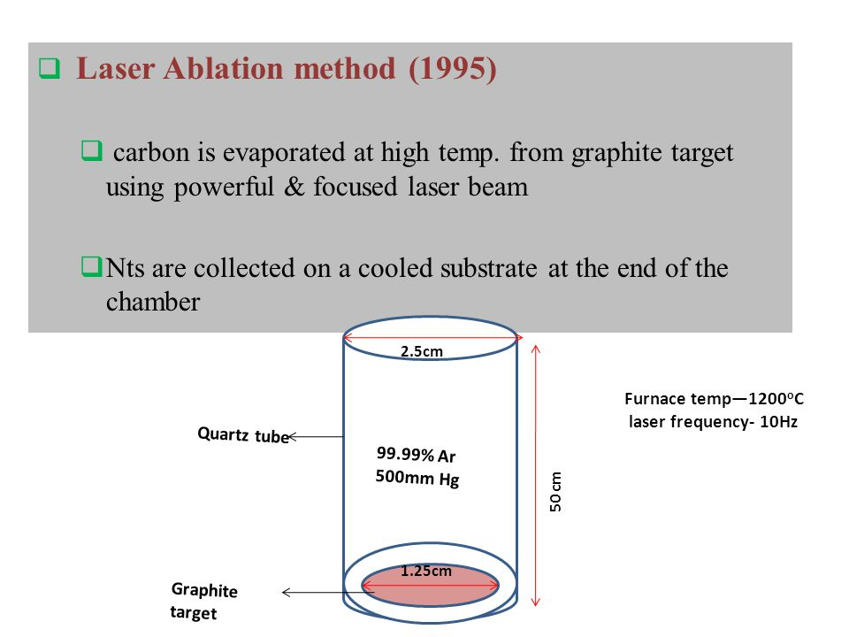  Laser Ablation method (1995)  carbon is evaporated at high temp.