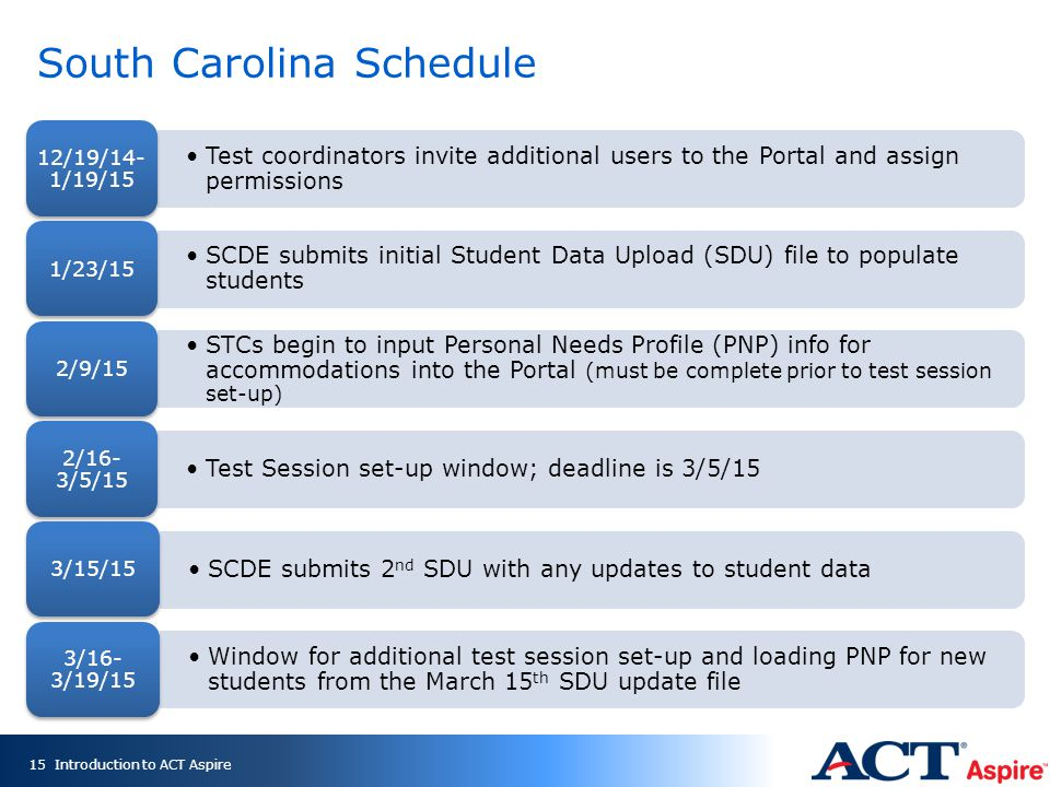 South Carolina Schedule Test coordinators invite additional users to the Portal and assign permissions 12/19/14- 1/19/15 SCDE submits initial Student Data Upload (SDU) file to populate students 1/23/15 STCs begin to input Personal Needs Profile (PNP) info for accommodations into the Portal (must be complete prior to test session set-up) 2/9/15 Test Session set-up window; deadline is 3/5/15 2/16- 3/5/15 SCDE submits 2 nd SDU with any updates to student data 3/15/15 Window for additional test session set-up and loading PNP for new students from the March 15 th SDU update file 3/16- 3/19/15 Introduction to ACT Aspire15
