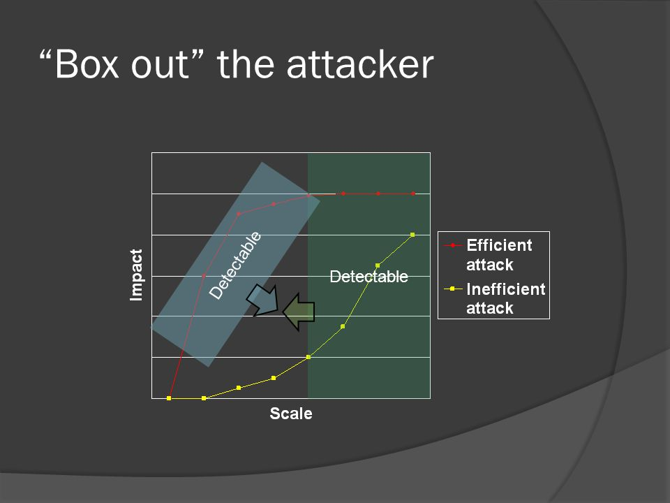 Box out the attacker Detectable