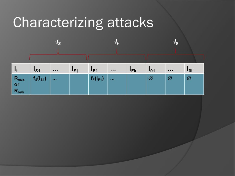Characterizing attacks ItIt i S1...i Sj i F1...i Fk i 01...i 0l R max or R min f S (i S1 )...f F (i F1 )...  I0I0 IFIF ISIS