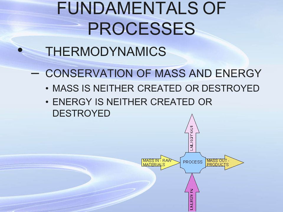 FUNDAMENTALS OF PROCESSES THERMODYNAMICS – CONSERVATION OF MASS AND ENERGY MASS IS NEITHER CREATED OR DESTROYED ENERGY IS NEITHER CREATED OR DESTROYED