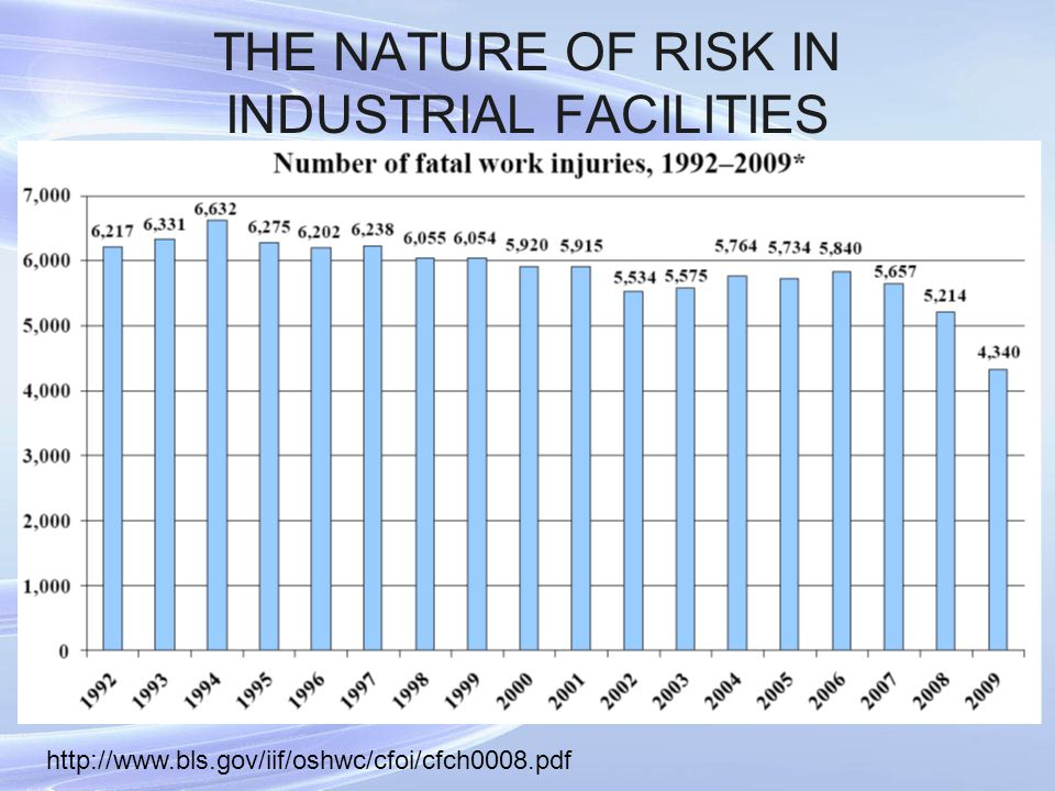 THE NATURE OF RISK IN INDUSTRIAL FACILITIES http://www.bls.gov/iif/oshwc/cfoi/cfch0008.pdf