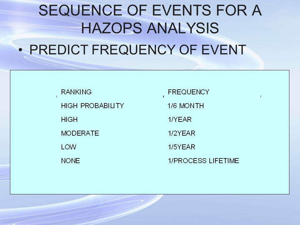 SEQUENCE OF EVENTS FOR A HAZOPS ANALYSIS PREDICT FREQUENCY OF EVENT