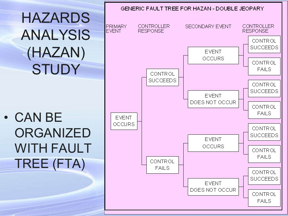 HAZARDS ANALYSIS (HAZAN) STUDY CAN BE ORGANIZED WITH FAULT TREE (FTA)