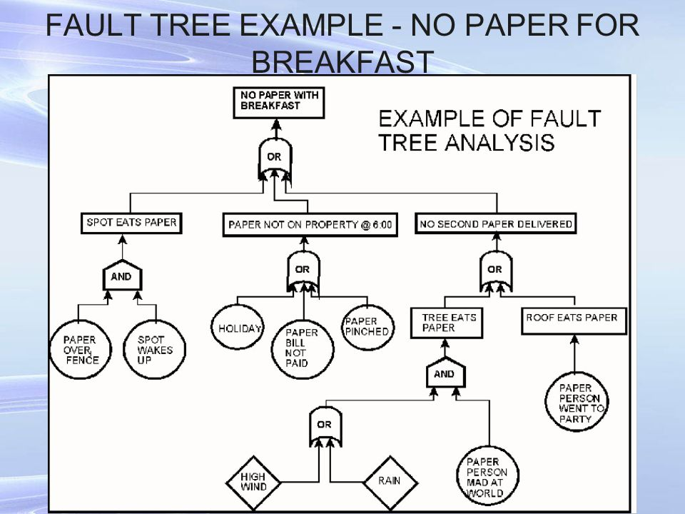 FAULT TREE EXAMPLE - NO PAPER FOR BREAKFAST