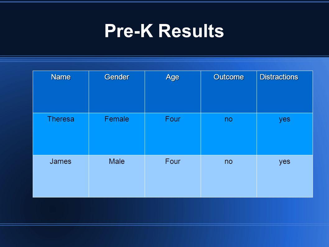 Pre-K Results NameGenderAgeOutcomeDistractions TheresaFemaleFournoyes JamesMaleFournoyes