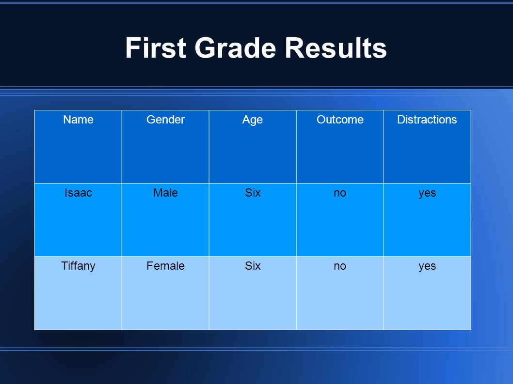 First Grade Results NameGenderAgeOutcomeDistractions IsaacMaleSixnoyes TiffanyFemaleSixnoyes