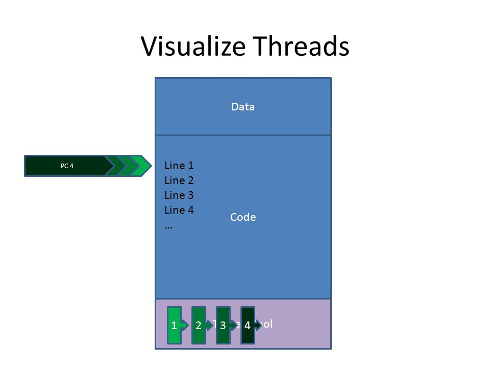 Visualize Threads Code Data Line 1 Line 2 Line 3 Line 4 … Thread Pool PC 1 1234 PC 2PC 3PC 4