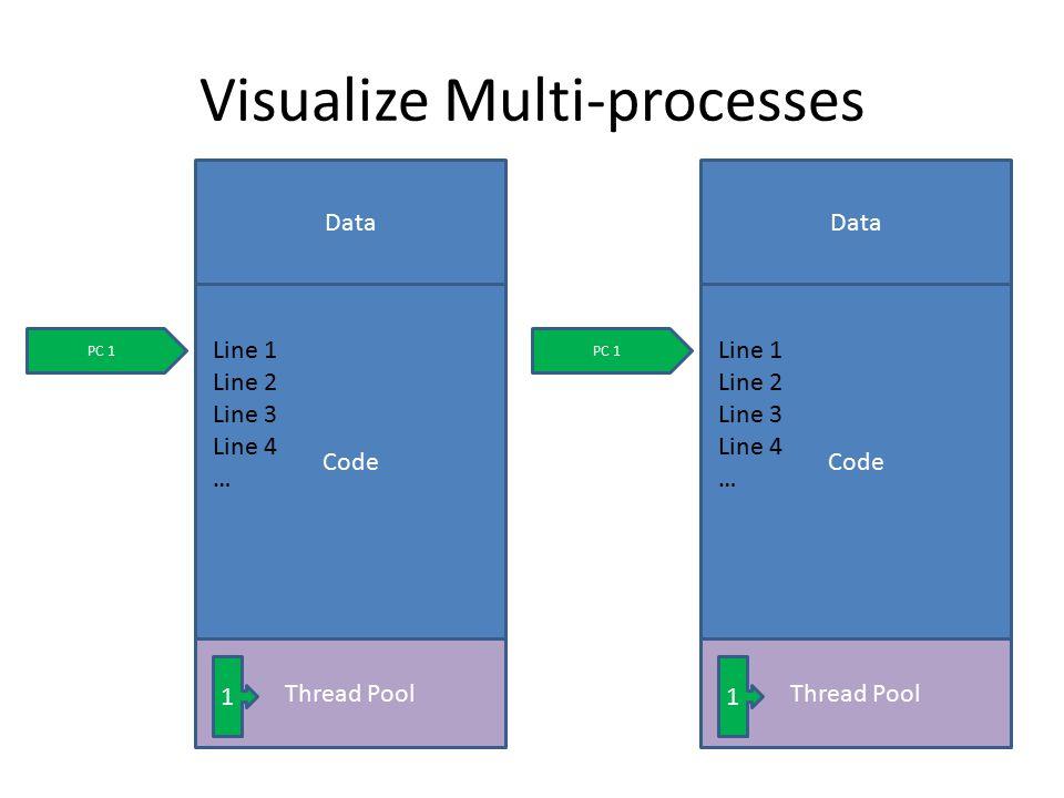 Visualize Multi-processes Code Data Line 1 Line 2 Line 3 Line 4 … Thread Pool PC 1 1 Code Data Line 1 Line 2 Line 3 Line 4 … Thread Pool PC 1 1