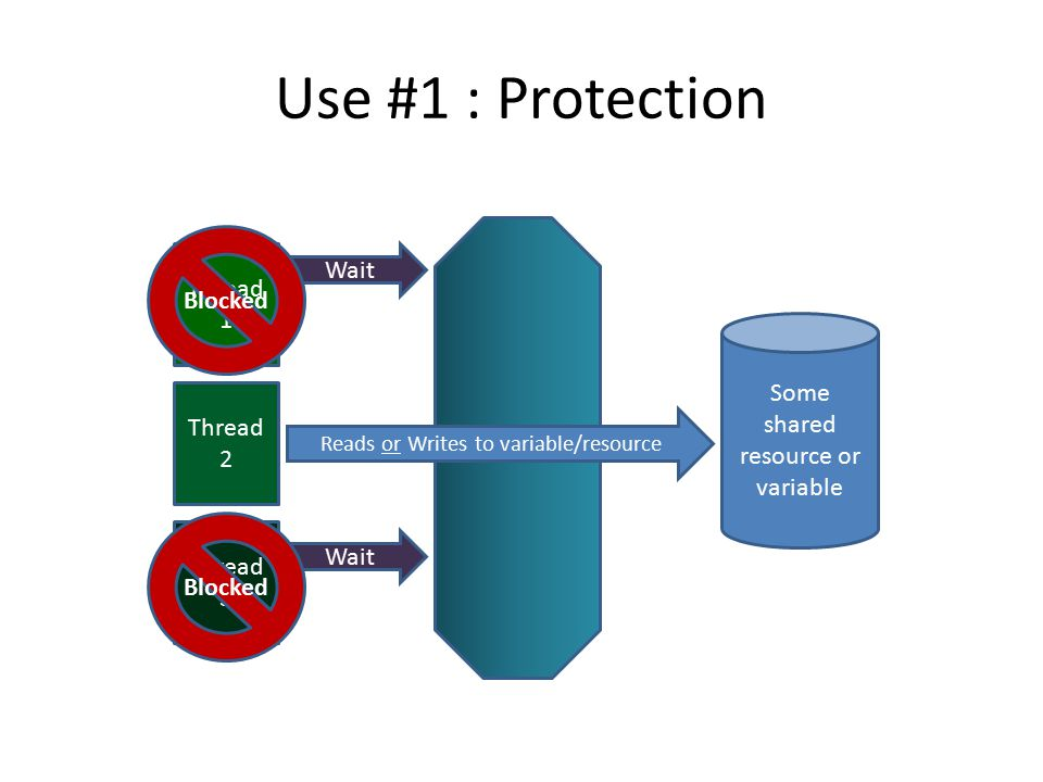 Use #1 : Protection Thread 1 Thread 2 Thread 3 Some shared resource or variable Semaphore Wait Blocked Reads or Writes to variable/resource