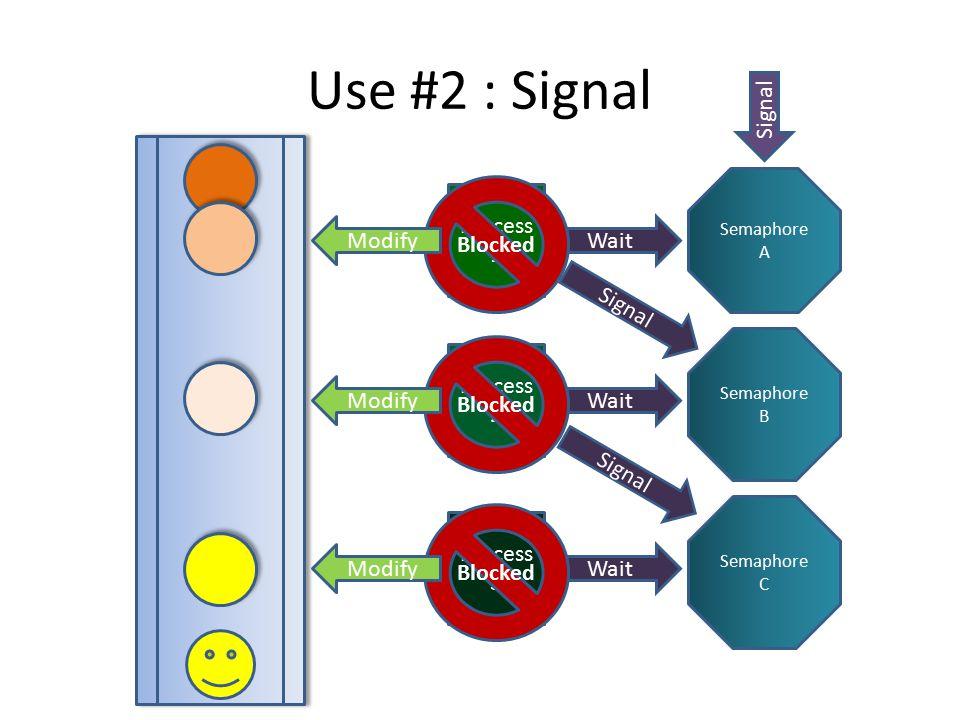 Process 1 Process 2 Process 3 Semaphore A Semaphore B Semaphore C Use #2 : Signal Wait Blocked Signal Modify Signal Modify Signal