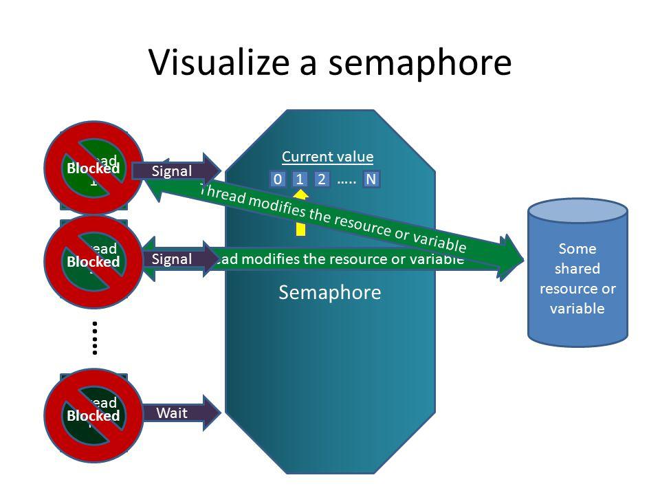 Visualize a semaphore Semaphore Thread 1 Thread 2 Thread N …..