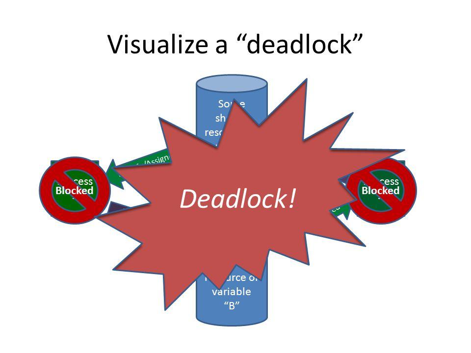 Visualize a deadlock Process 1 Process 2 Some shared resource or variable A Some shared resource or variable B Wait/Request Modify/Assigned Wait/Request Modify/Assigned Blocked Deadlock!