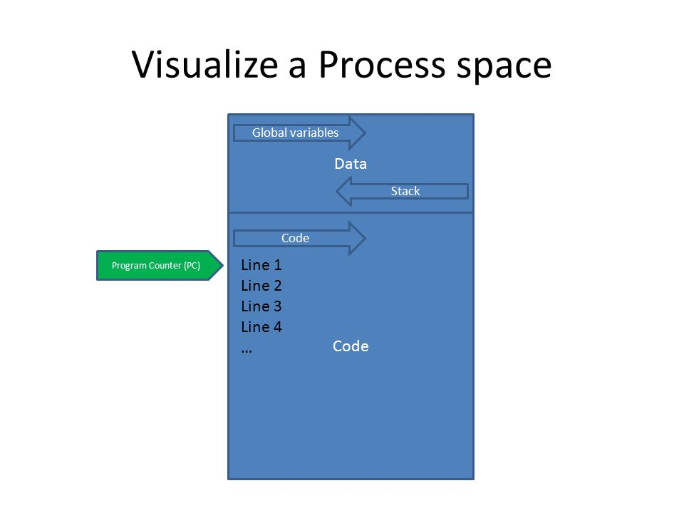Visualize a Process space Code Data Global variables Stack Program Counter (PC) Code Line 1 Line 2 Line 3 Line 4 …